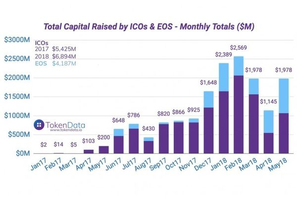 Year to date ICOs collected together total $11 billion